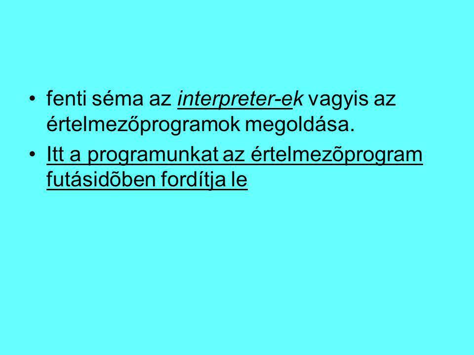 fenti séma az interpreter-ek vagyis az értelmezőprogramok megoldása.