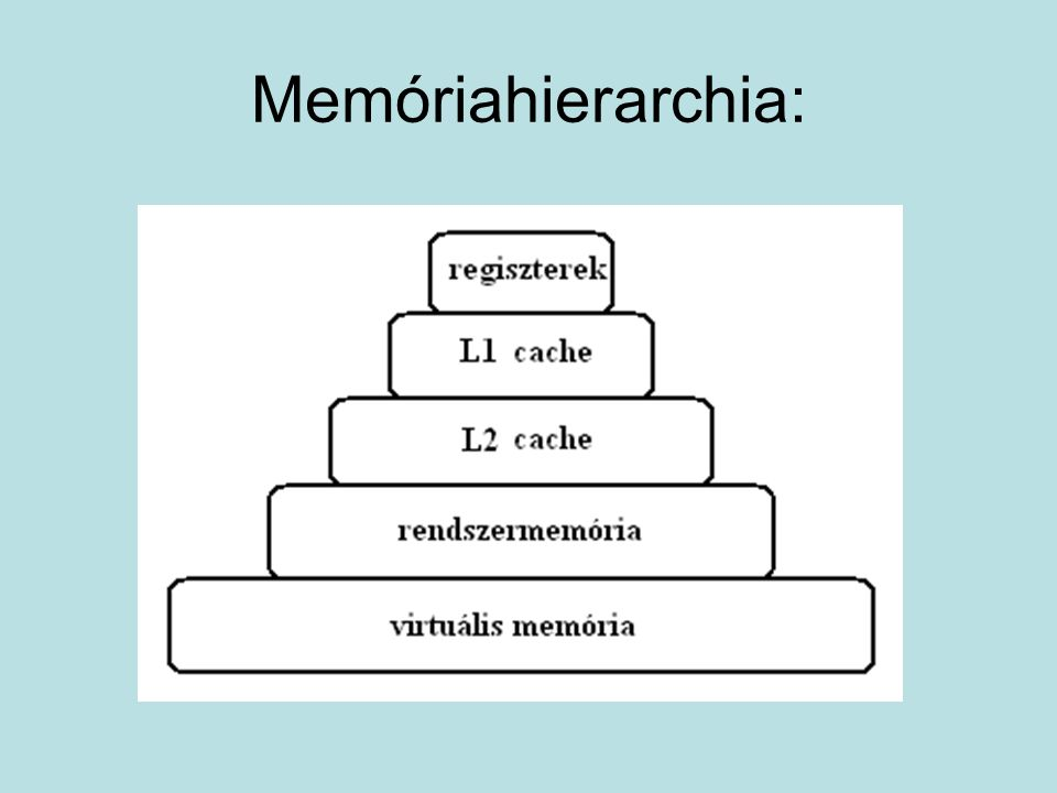 Memóriahierarchia: