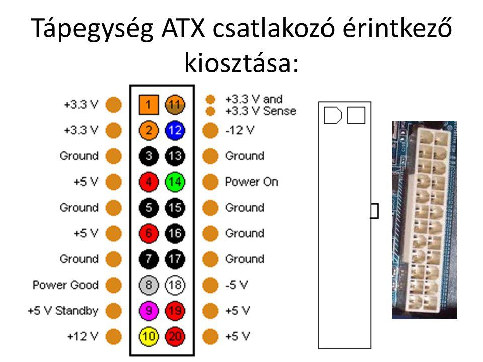 Tápegység ATX csatlakozó érintkező kiosztása: