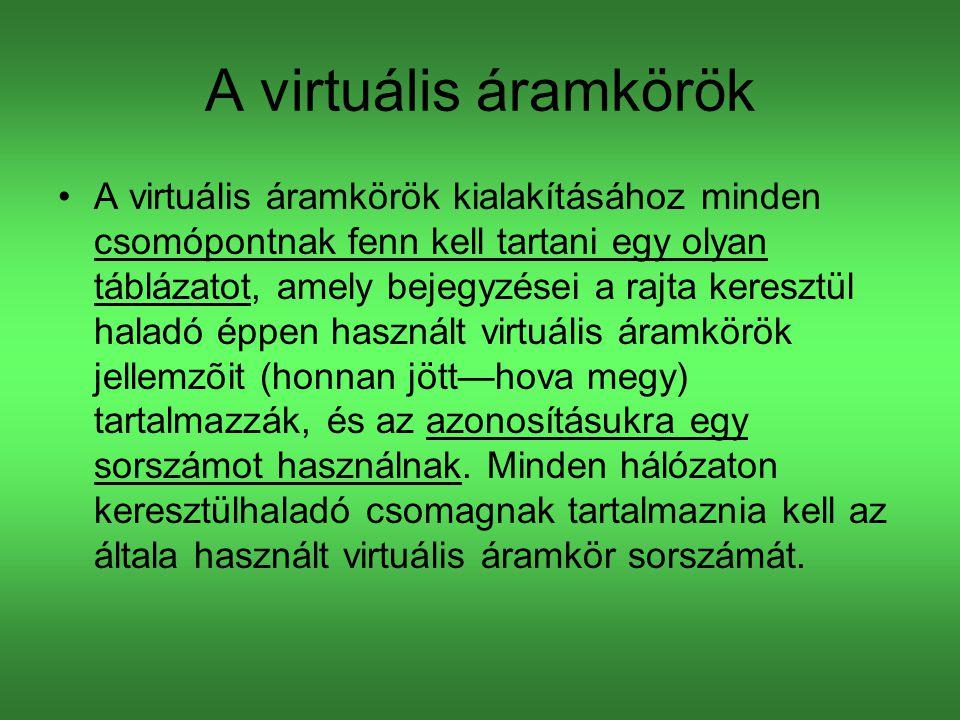 A virtuális áramkörök A virtuális áramkörök kialakításához minden csomópontnak fenn kell tartani egy olyan táblázatot, amely bejegyzései a rajta keresztül haladó éppen használt virtuális áramkörök jellemzõit (honnan jött—hova megy) tartalmazzák, és az azonosításukra egy sorszámot használnak.