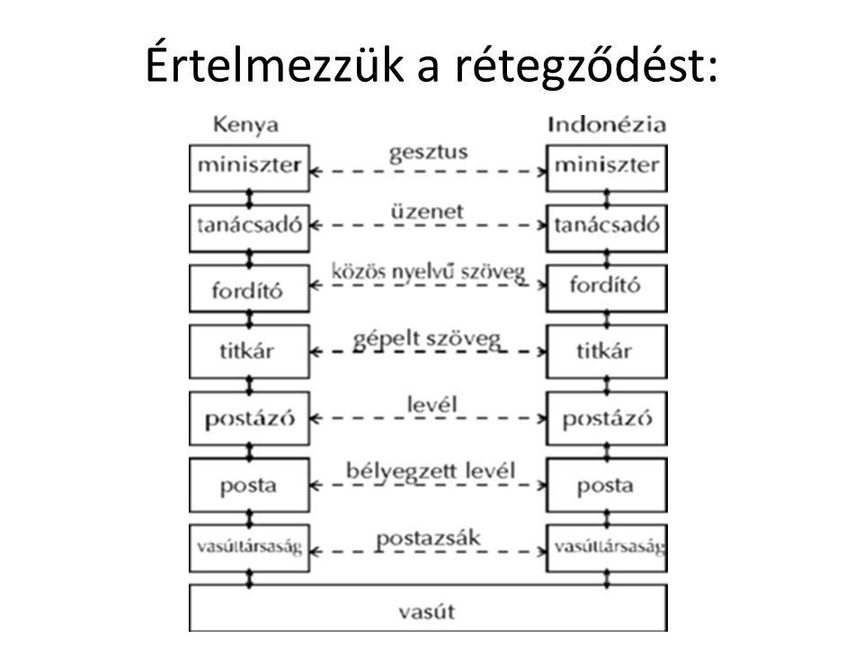 Interfész: Az egymással szomszédos rétegek között interfész (interface) található.
