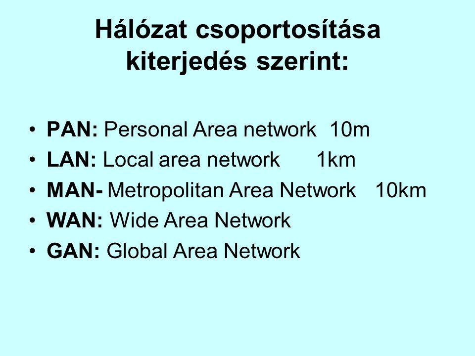 Hálózat csoportosítása kiterjedés szerint: PAN: Personal Area network 10m LAN: Local area network 1km MAN- Metropolitan Area Network 10km WAN: Wide Ar