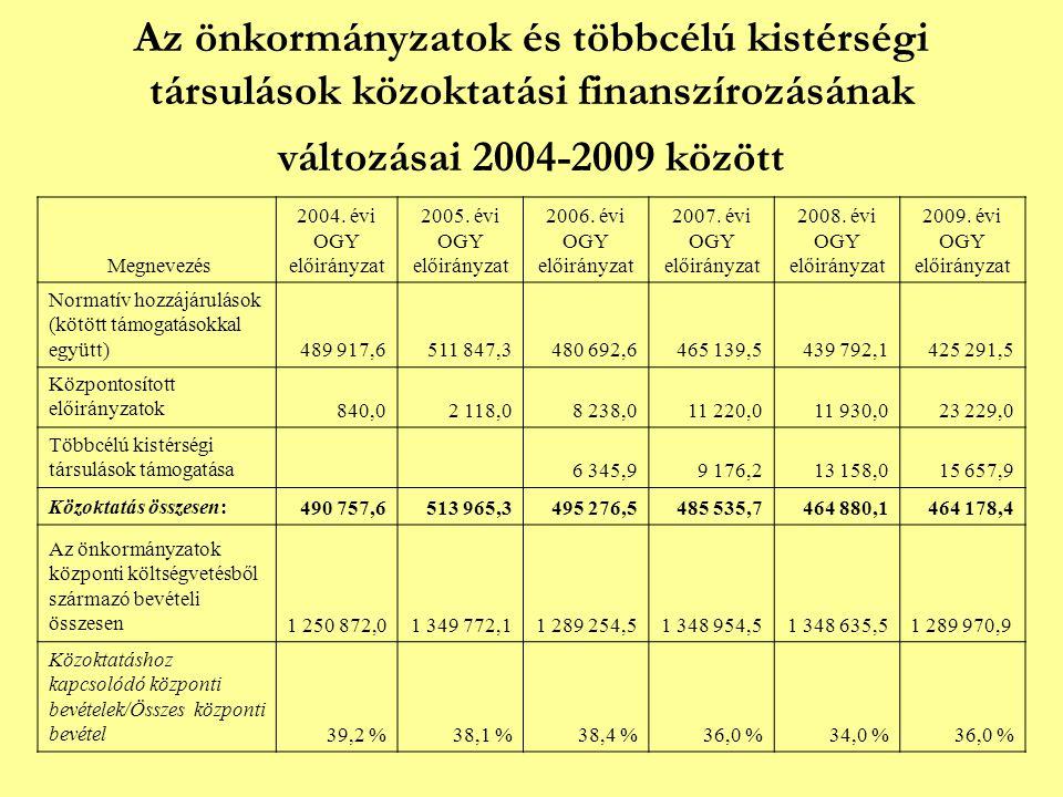 Az önkormányzatok és többcélú kistérségi társulások közoktatási finanszírozásának változásai 2004-2009 között Megnevezés 2004.
