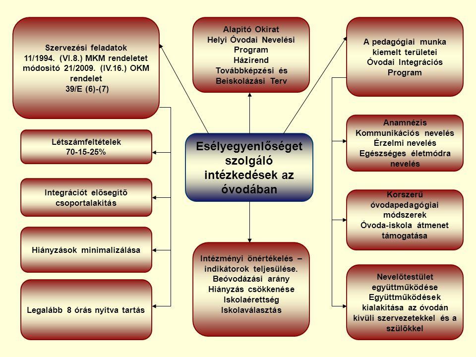 Esélyegyenlőséget szolgáló intézkedések az óvodában Szervezési feladatok 11/1994.