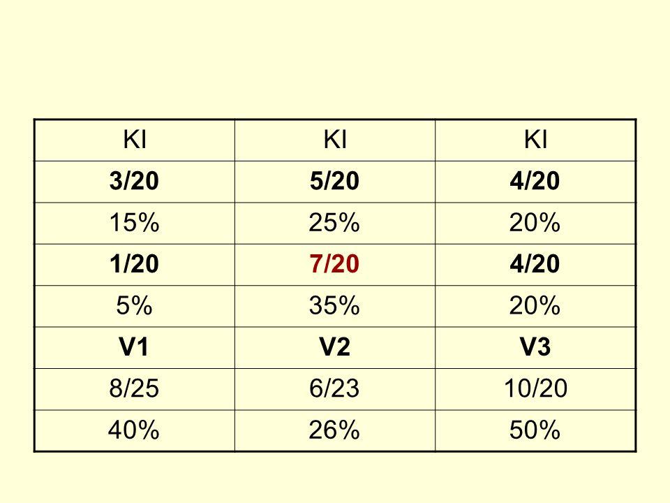 KI 3/205/204/20 15%25%20% 1/207/204/20 5%35%20% V1V2V3 8/256/2310/20 40%26%50%