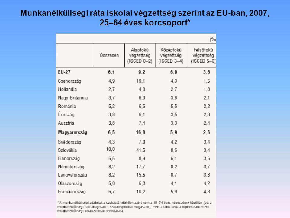 Munkanélküliségi ráta iskolai végzettség szerint az EU-ban, 2007, 25–64 éves korcsoport*
