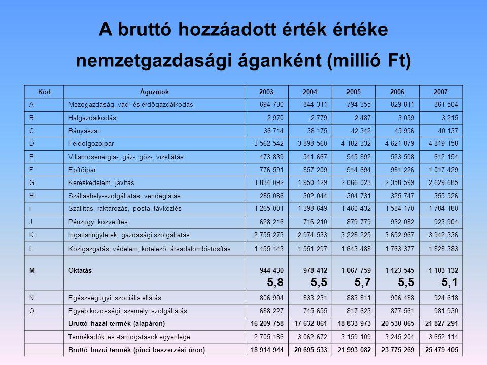 A bruttó hozzáadott érték értéke nemzetgazdasági áganként (millió Ft) KódÁgazatok20032004200520062007 AMezőgazdaság, vad- és erdőgazdálkodás694 730844