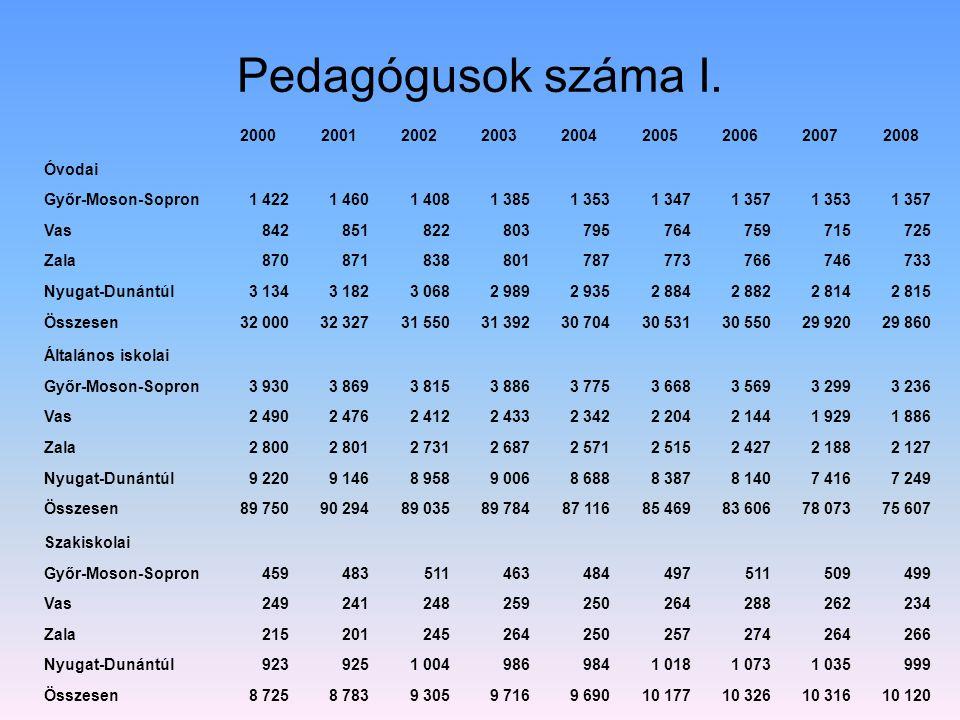 Pedagógusok száma I. 200020012002200320042005200620072008 Óvodai Győr-Moson-Sopron1 4221 4601 4081 3851 3531 3471 3571 3531 357 Vas8428518228037957647