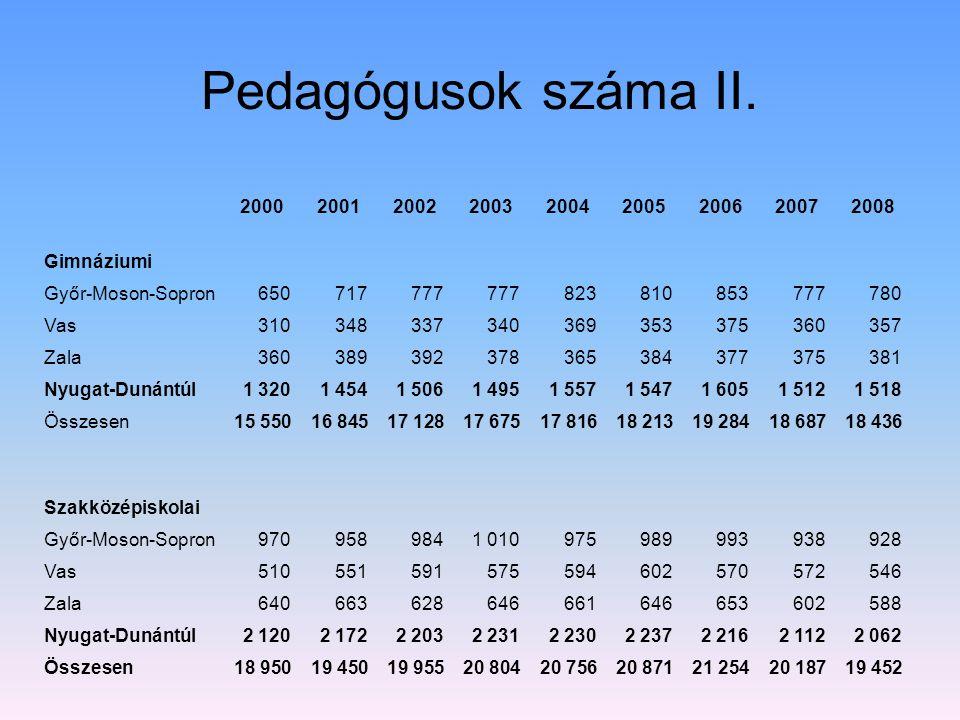 Pedagógusok száma II. 200020012002200320042005200620072008 Gimnáziumi Győr-Moson-Sopron650717777 823810853777780 Vas310348337340369353375360357 Zala36