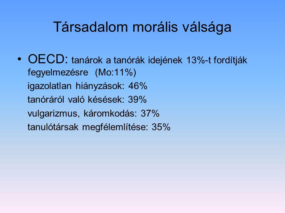 Társadalom morális válsága OECD: tanárok a tanórák idejének 13%-t fordítják fegyelmezésre (Mo:11%) igazolatlan hiányzások: 46% tanóráról való késések: