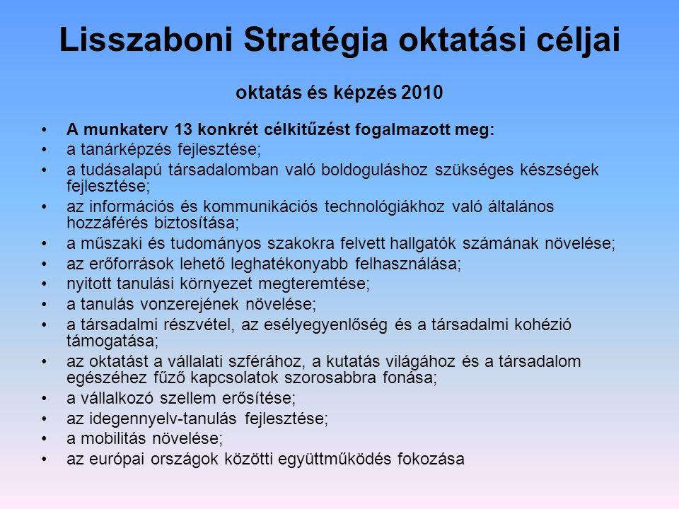 Lisszaboni Stratégia oktatási céljai oktatás és képzés 2010 A munkaterv 13 konkrét célkitűzést fogalmazott meg: a tanárképzés fejlesztése; a tudásalap