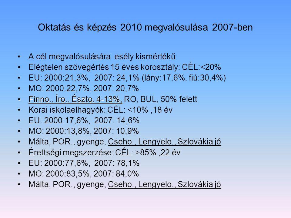 Oktatás és képzés 2010 megvalósulása 2007-ben A cél megvalósulására esély kismértékű Elégtelen szövegértés 15 éves korosztály: CÉL:<20% EU: 2000:21,3%