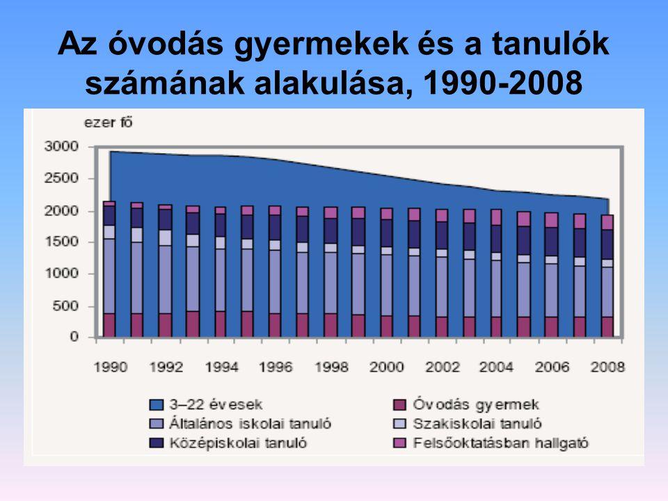 Az óvodás gyermekek és a tanulók számának alakulása, 1990-2008