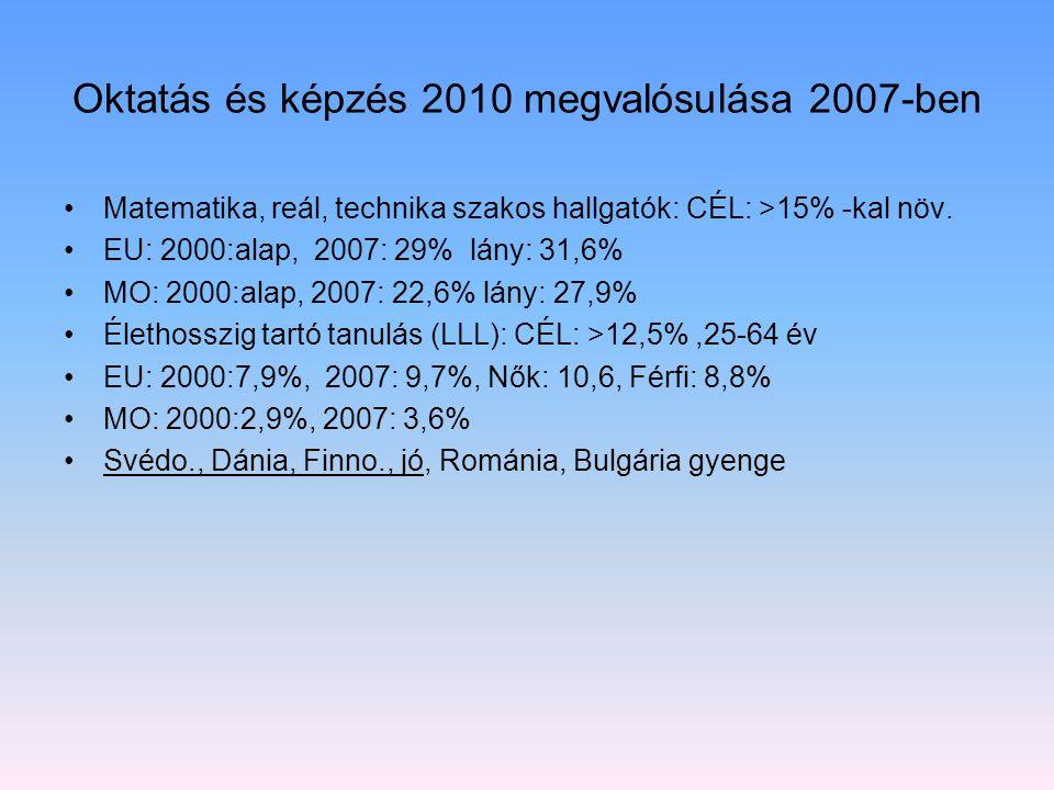 Oktatás és képzés 2010 megvalósulása 2007-ben Matematika, reál, technika szakos hallgatók: CÉL: >15% -kal növ. EU: 2000:alap, 2007: 29% lány: 31,6% MO