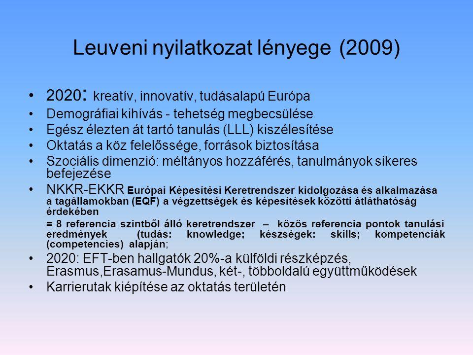 Leuveni nyilatkozat lényege (2009) 2020 : kreatív, innovatív, tudásalapú Európa Demográfiai kihívás - tehetség megbecsülése Egész élezten át tartó tan
