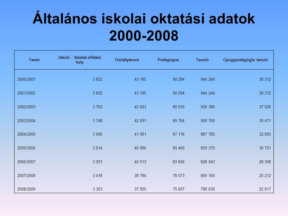 Általános iskolai oktatási adatok 2000-2008 Tanév Iskola - feladat-ellátási hely OsztályteremPedagógusTanulóGyógypedagógia tanuló 2000/20013 85243 195