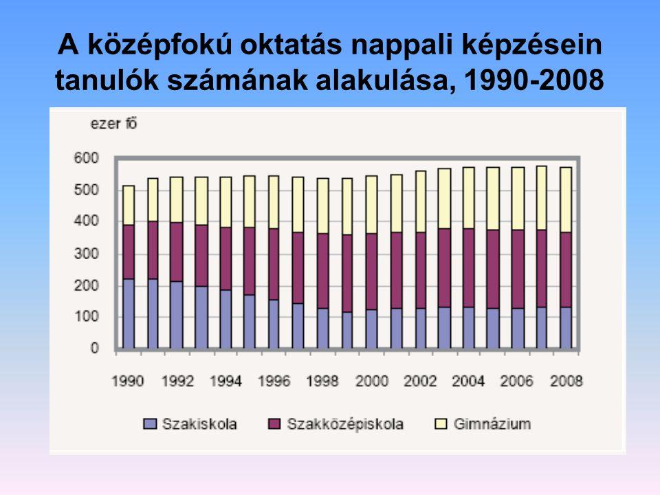 A középfokú oktatás nappali képzésein tanulók számának alakulása, 1990-2008