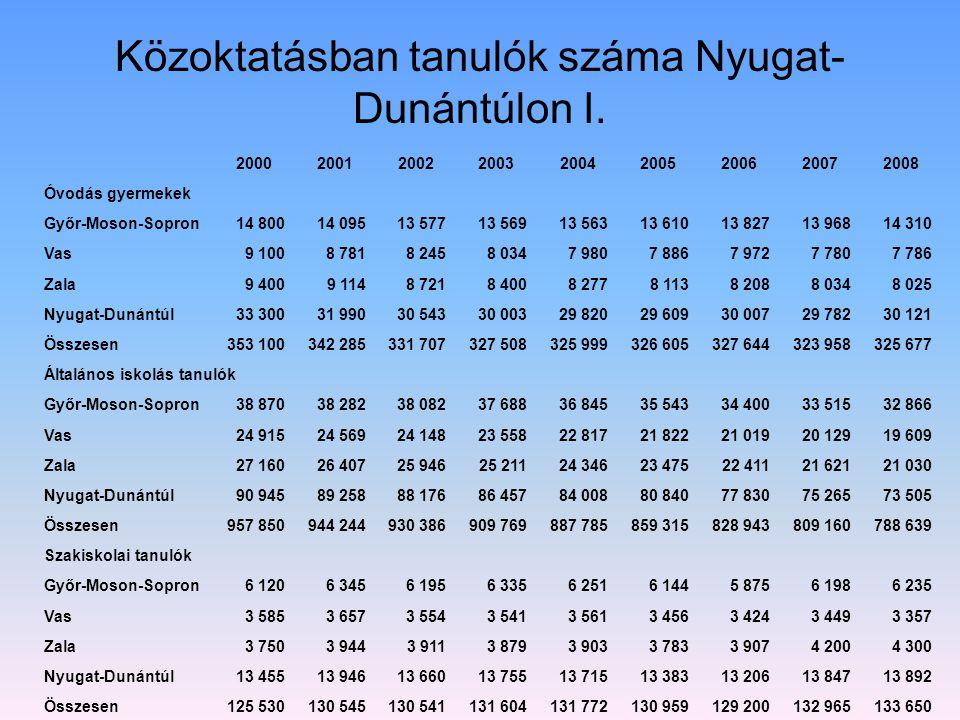Közoktatásban tanulók száma Nyugat- Dunántúlon I. 200020012002200320042005200620072008 Óvodás gyermekek Győr-Moson-Sopron14 80014 09513 57713 56913 56