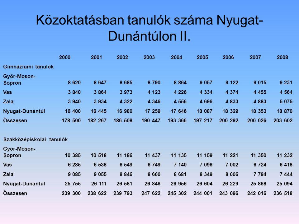 Közoktatásban tanulók száma Nyugat- Dunántúlon II. 200020012002200320042005200620072008 Gimnáziumi tanulók Győr-Moson- Sopron8 6208 6478 6858 7908 864