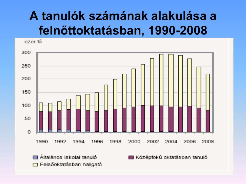A tanulók számának alakulása a felnőttoktatásban, 1990-2008