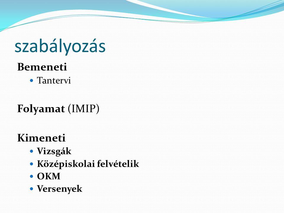 szabályozás Bemeneti Tantervi Folyamat (IMIP) Kimeneti Vizsgák Középiskolai felvételik OKM Versenyek