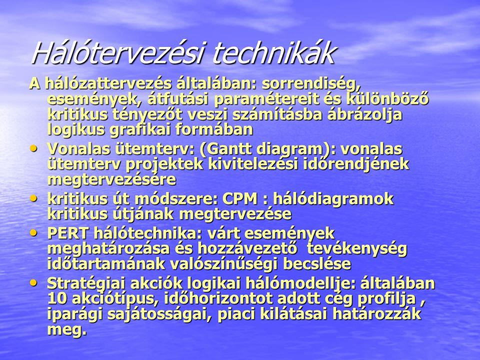 Hálótervezési technikák A hálózattervezés általában: sorrendiség, események, átfutási paramétereit és különböző kritikus tényezőt veszi számításba ábr