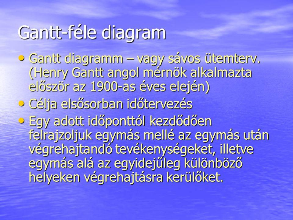 Gantt-féle diagram Gantt diagramm – vagy sávos ütemterv. (Henry Gantt angol mérnök alkalmazta először az 1900-as éves elején) Gantt diagramm – vagy sá