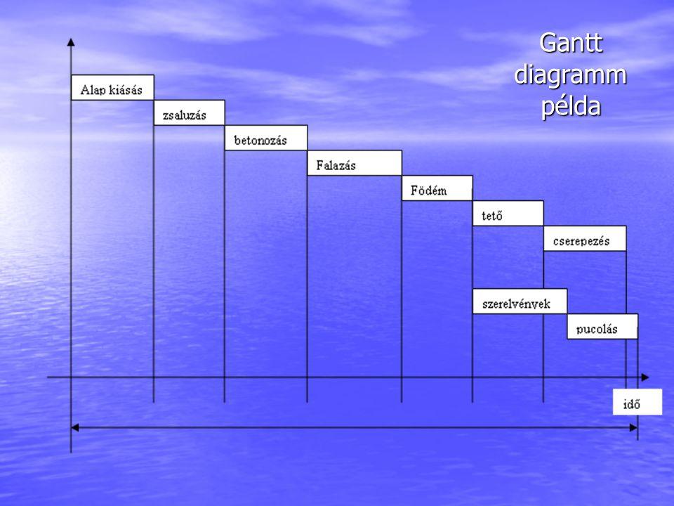 Gantt diagramm példa