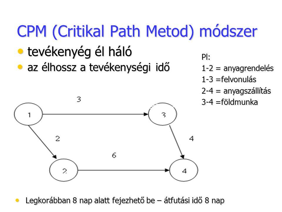 CPM (Critikal Path Metod) módszer tevékenyég él háló tevékenyég él háló az élhossz a tevékenységi idő az élhossz a tevékenységi idő Legkorábban 8 nap alatt fejezhető be – átfutási idő 8 nap Legkorábban 8 nap alatt fejezhető be – átfutási idő 8 nap Legkorábban 8 nap alatt fejezhető be – átfutási idő 8 nap Pl: 1-2 = anyagrendelés 1-3 =felvonulás 2-4 = anyagszállítás 3-4 =földmunka