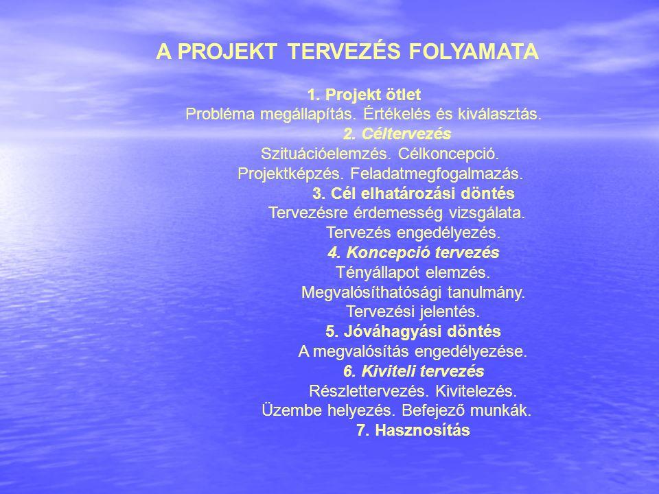 A PROJEKT TERVEZÉS FOLYAMATA 1. Projekt ötlet Probléma megállapítás. Értékelés és kiválasztás. 2. Céltervezés Szituációelemzés. Célkoncepció. Projektk