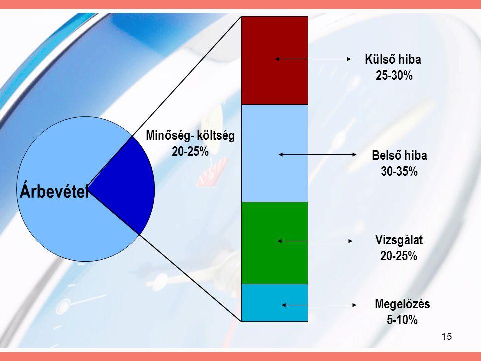 15 Árbevétel Belső hiba 30-35% Vizsgálat 20-25% Megelőzés 5-10% Minőség- költség 20-25% Külső hiba 25-30%