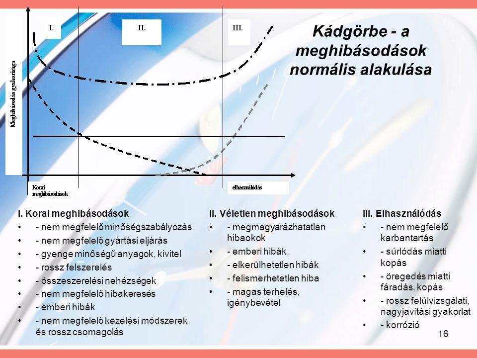 16 Kádgörbe - a meghibásodások normális alakulása II. Véletlen meghibásodások - megmagyarázhatatlan hibaokok - emberi hibák, - elkerülhetetlen hibák -