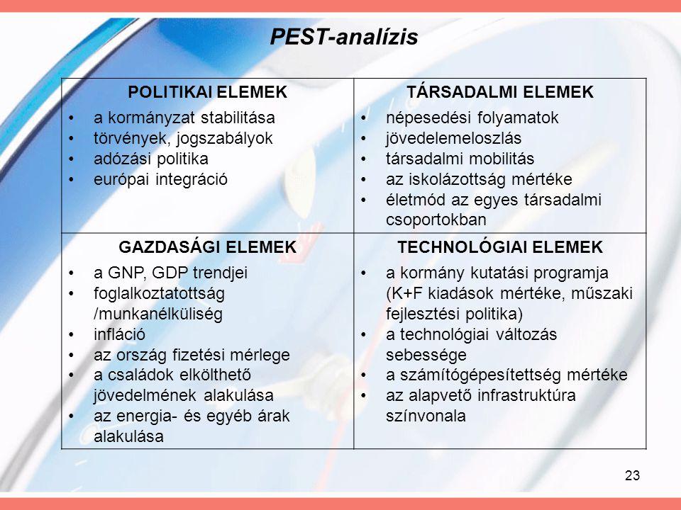 23 PEST-analízis POLITIKAI ELEMEK a kormányzat stabilitása törvények, jogszabályok adózási politika európai integráció TÁRSADALMI ELEMEK népesedési fo