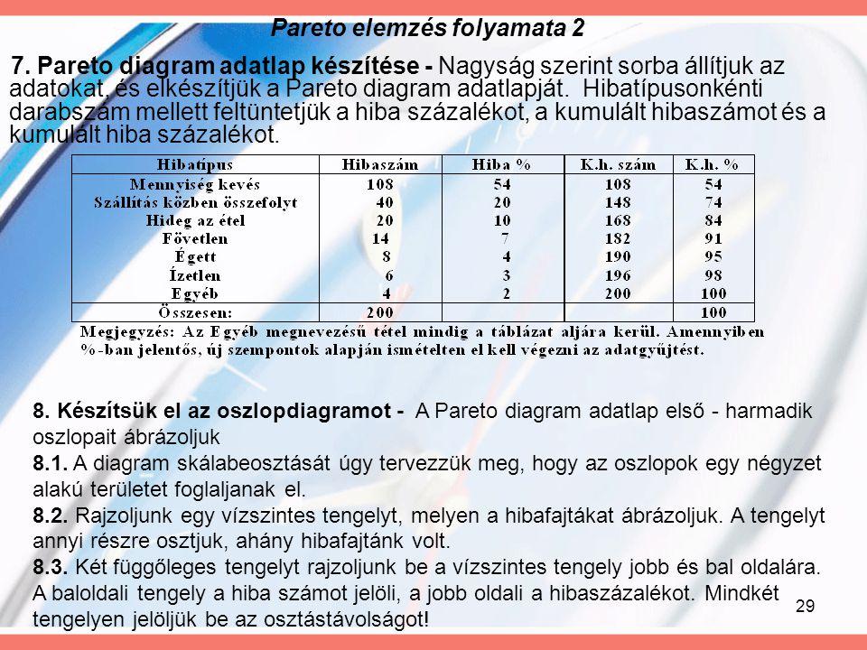 29 Pareto elemzés folyamata 2 7. Pareto diagram adatlap készítése - Nagyság szerint sorba állítjuk az adatokat, és elkészítjük a Pareto diagram adatla