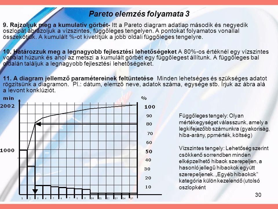 30 Pareto elemzés folyamata 3 9. Rajzoljuk meg a kumulatív görbét- Itt a Pareto diagram adatlap második és negyedik oszlopát ábrázoljuk a vízszintes,
