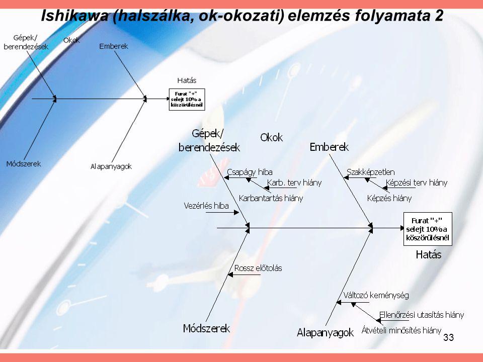 33 Ishikawa (halszálka, ok-okozati) elemzés folyamata 2