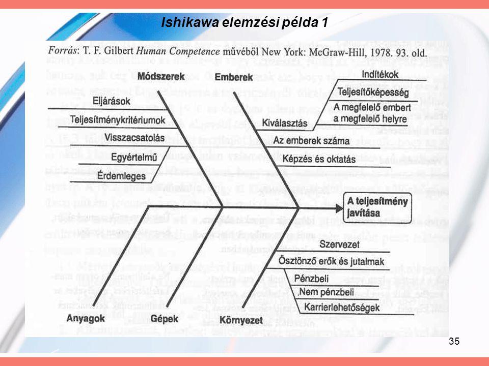 35 Ishikawa elemzési példa 1