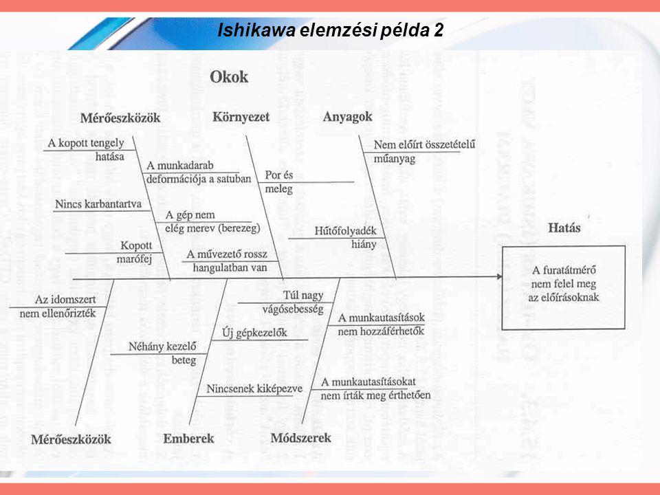 36 Ishikawa elemzési példa 2
