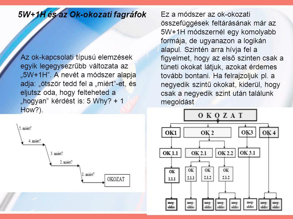 """40 5W+1H és az Ok-okozati fagráfok Az ok-kapcsolati típusú elemzések egyik legegysezrűbb változata az """"5W+1H"""". A nevét a módszer alapja adja: """"ötször"""