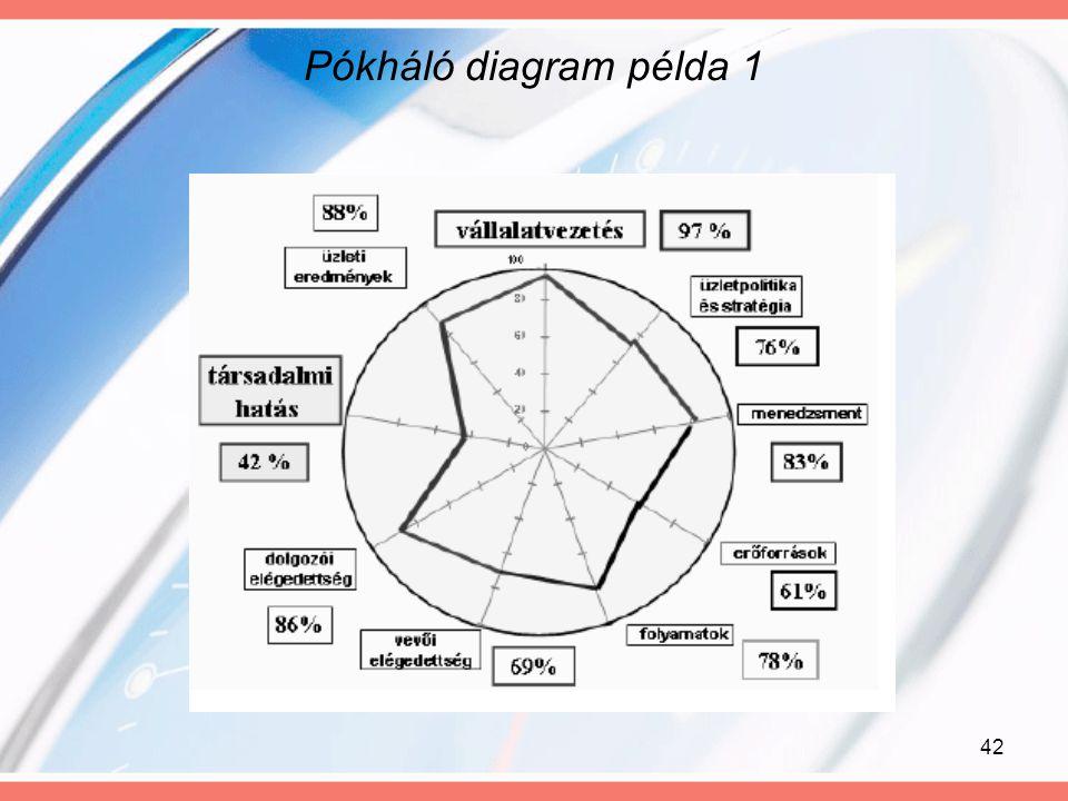 42 Pókháló diagram példa 1