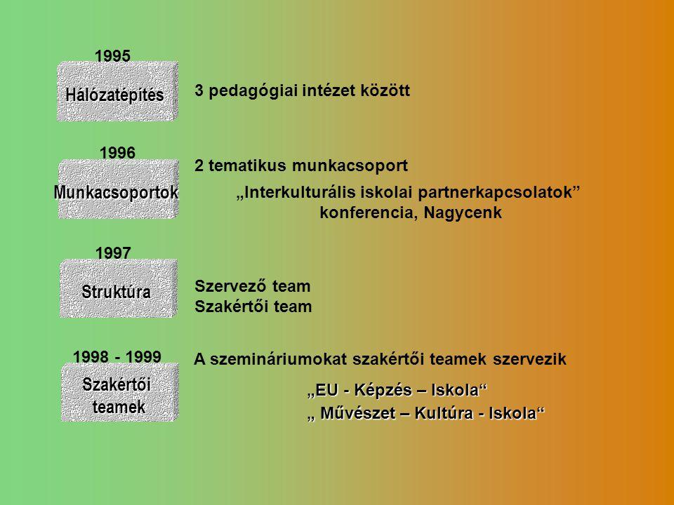 """Hálózatépítés Munkacsoportok 1996 Struktúra 1997 3 pedagógiai intézet között 2 tematikus munkacsoport """"Interkulturális iskolai partnerkapcsolatok"""" kon"""