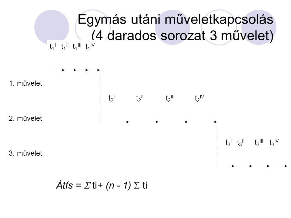 A folyamat teljes átfutási ideje Ái = Á tf + Tm + Tk Ái = teljes átfutási idő (óra/folyamat) Á tf = technológiai átfutási idő (óra/folyamat) Tm = a mű