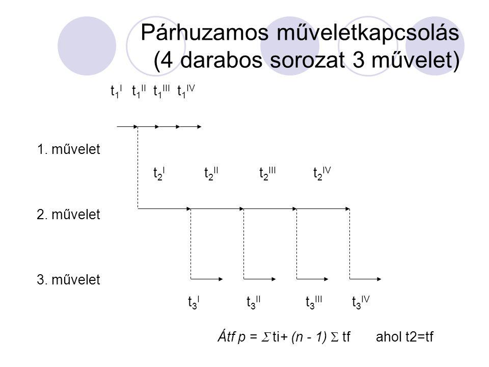 Egymás utáni műveletkapcsolás (4 darados sorozat 3 művelet) t 1 I t 1 II t 1 III t 1 IV t 2 I t 2 II t 2 III t 2 IV t 3 I t 3 II t 3 III t 3 IV 1. műv