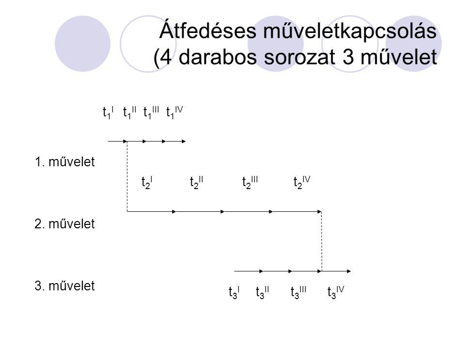 Párhuzamos műveletkapcsolás (4 darabos sorozat 3 művelet) t 1 I t 1 II t 1 III t 1 IV t 2 I t 2 II t 2 III t 2 IV t 3 I t 3 II t 3 III t 3 IV 1. művel