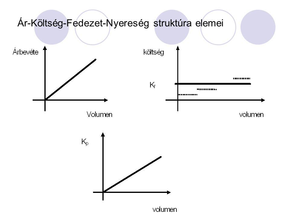 vállalat bevételi függvénye B(Q)=pQ; ahol p = egyensúlyi ár A vállalati profitfüggvény N(Q)=B(Q)-K(Q) A profitmaximum létezésének feltétele, hogy a fe
