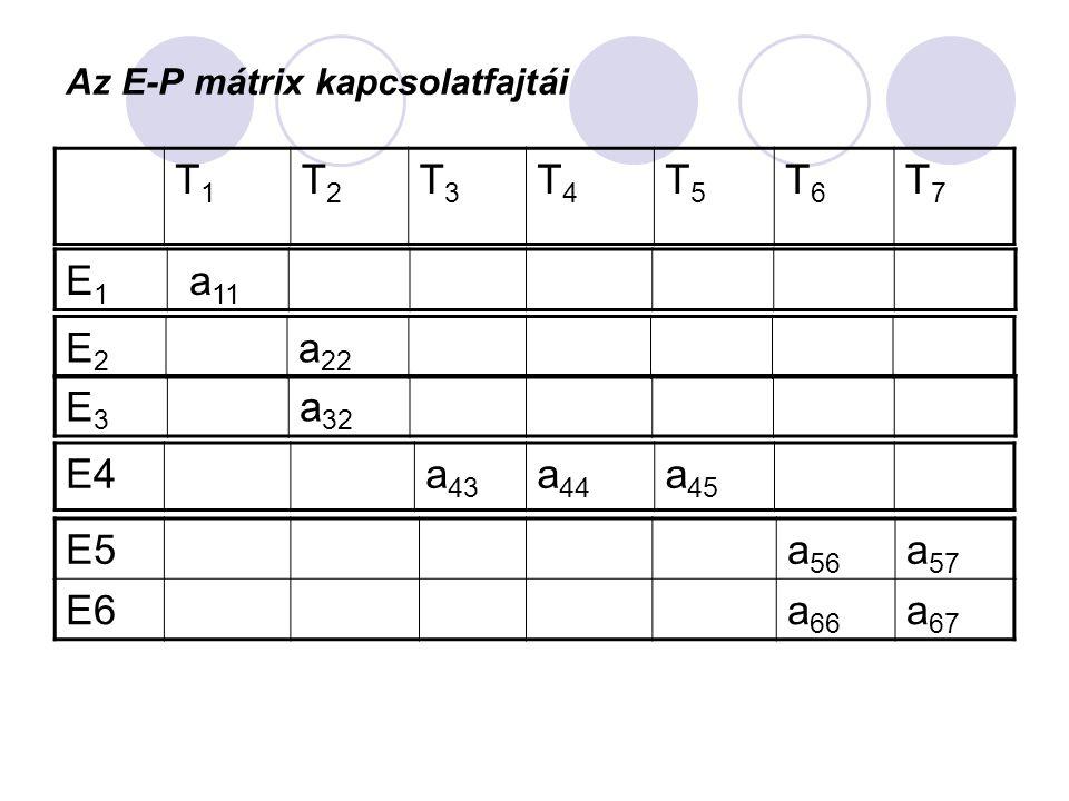 Az időalapok számítása Naptári időalap T n = N*m sz *m o *g sz (h/időszak )  T n = a naptári időalap (h/időszak)  N = a naptári napok száma az időszakban (365 nap/év)  m sz = a napi maximális műszakszám (pl.