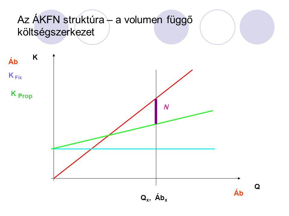 ÁKFN struktúra Áb – árbevétel - Kp – proporcionális költség F - fedezet - Kf - fix költség Ny - nyereség