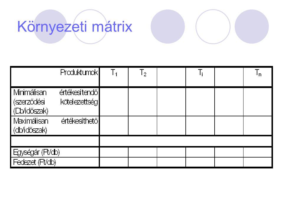 Az időalapok számítása Munkarend szerinti hasznos időalap T h =T n - t TMK (h/időszak) T n = a munkarend szerinti időalap (h/időszak) t TMK = a tervszerű megelőző karbantartás időigénye (h/időszak)