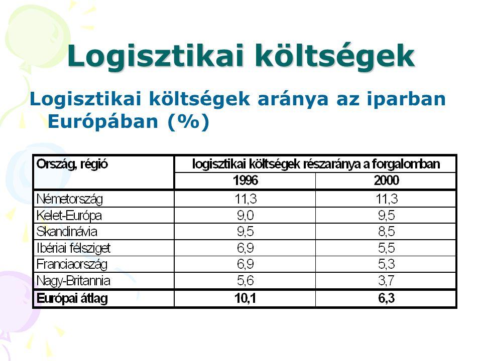 Logisztikai költségek Logisztikai költségek aránya az iparban Európában (%)