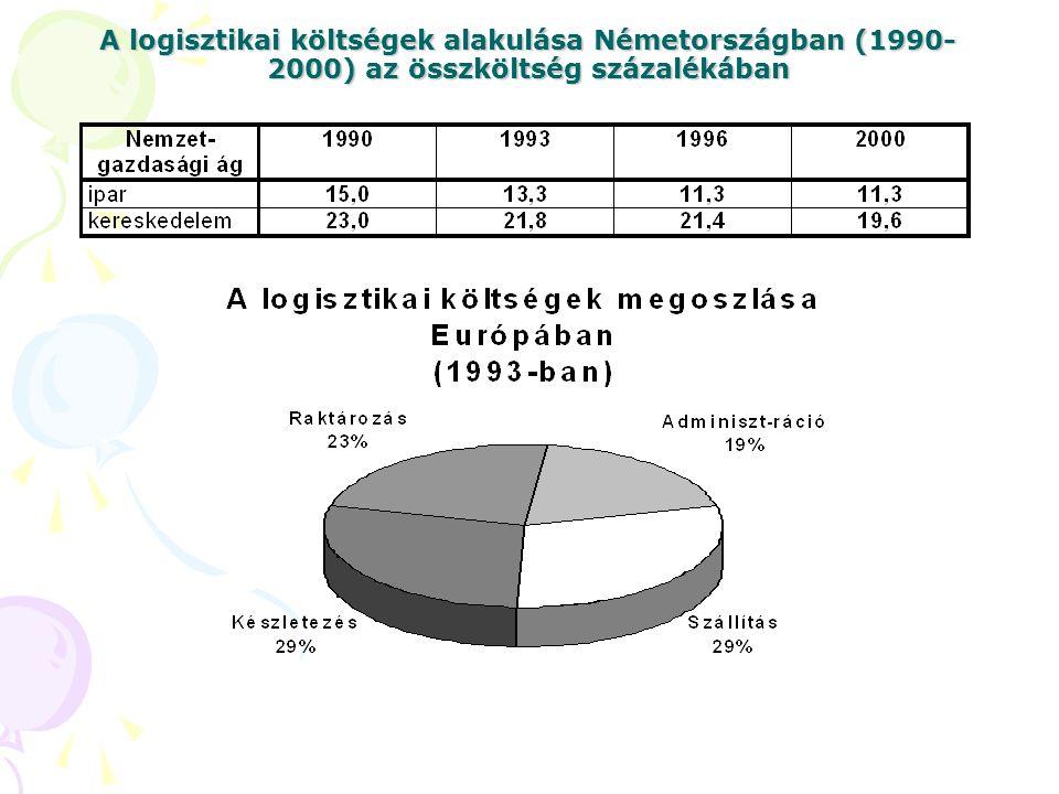 A logisztikai költségek alakulása Németországban (1990- 2000) az összköltség százalékában